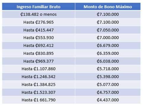 tabla de montos de bonos del BANHVI